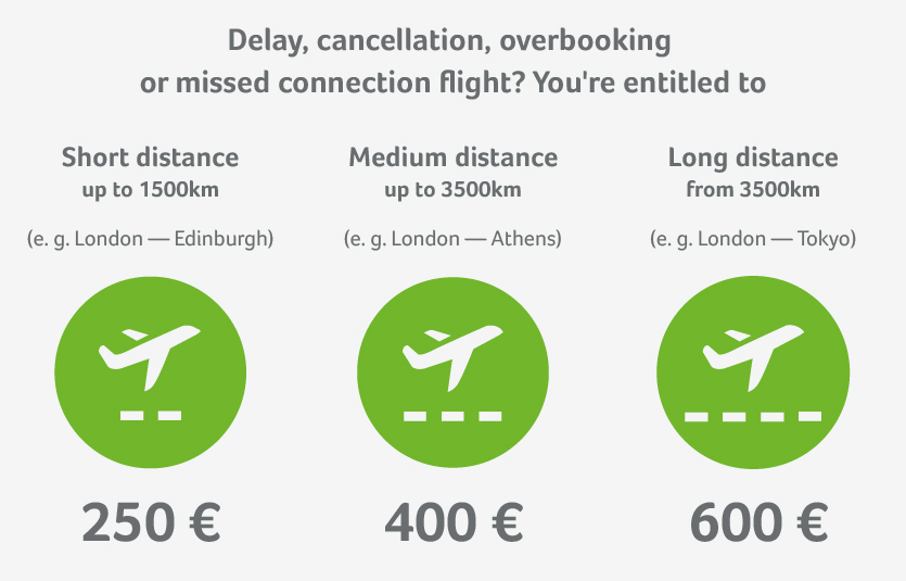 Compensation for flight delays, cancellations and overbooking based on flight distances