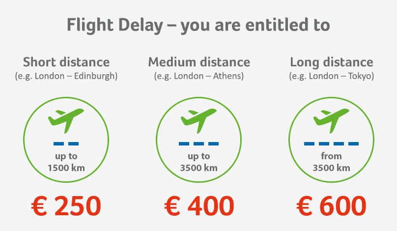 Compensation for a flight delay or cancellation is dependant on the flight distance