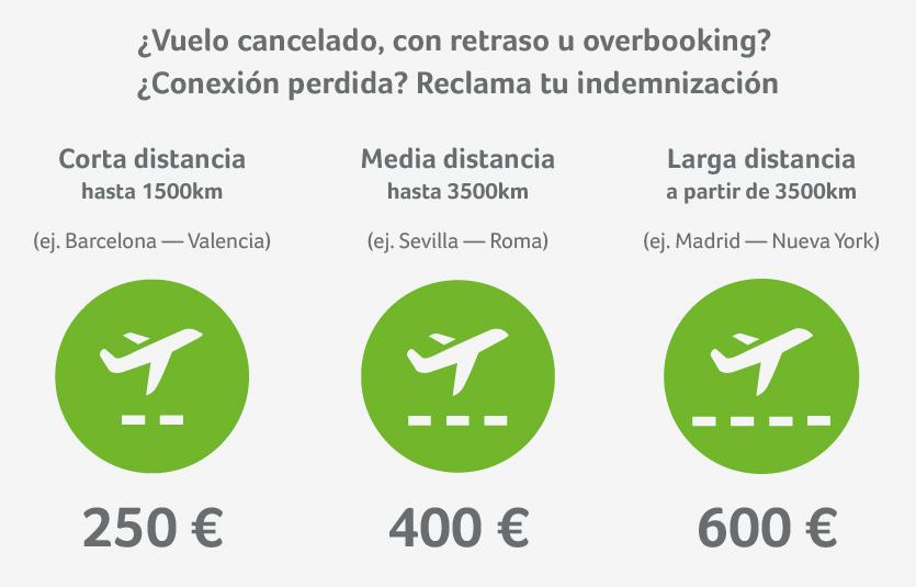 Compensación a la que tienes derecho por el retraso de un vuelo