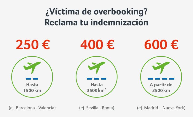 Cuantía de la indemnización en caso de overbooking