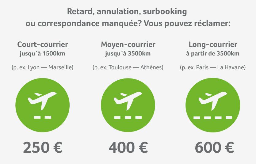 Aéroport Ajaccio Napoléon Bonaparte: indemnisation pour retard ou annulation de vol en fonction de la distance