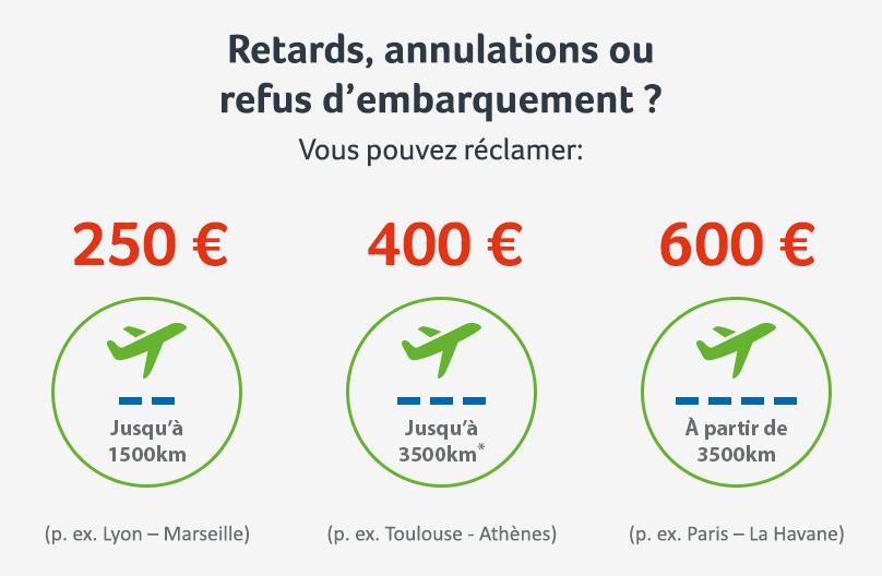Aéroport de Rennes Bretagne : indemnisation pour retard ou annulation de vol en fonction de la distance