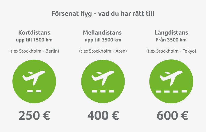 Norwegian Ersättningsbelopp för försening baserat på flygdistans
