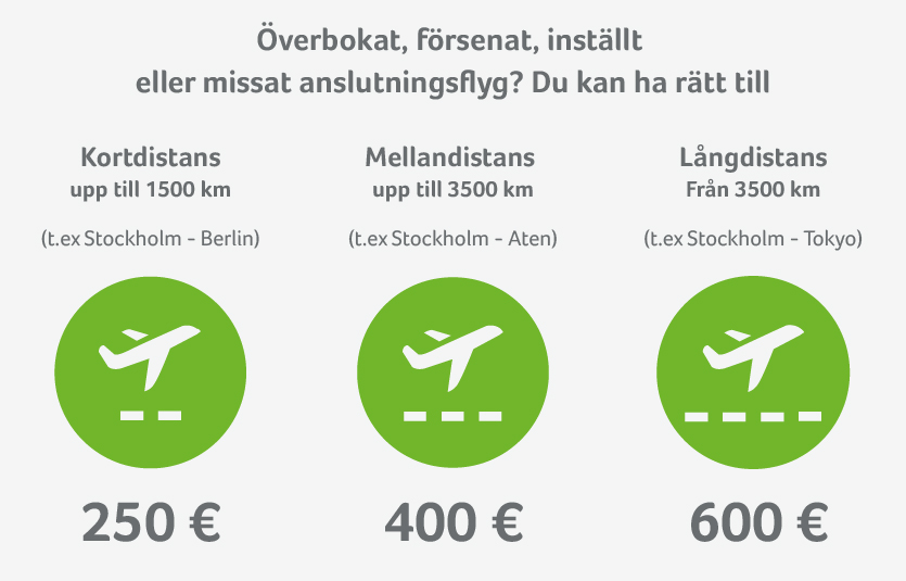 Kompensation för försenade, inställda eller ombokade flyg baseras på flygdistansen