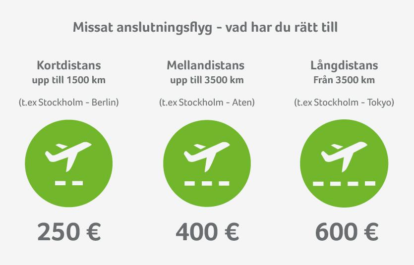 Kompensation för missad flyganslutning