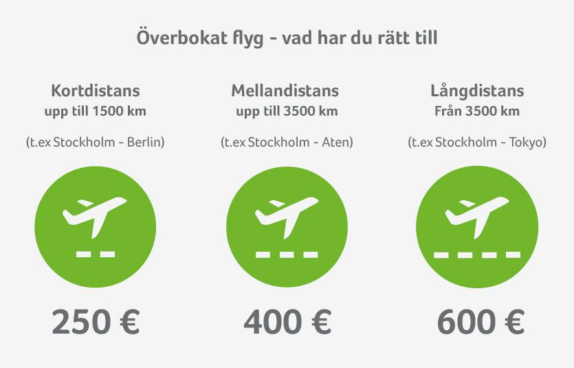 Ersättning för inställda flyg baserat på distans